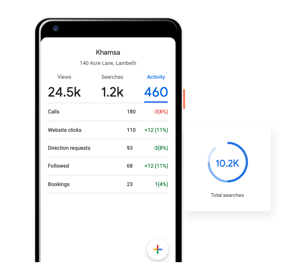 Example of Browsing Analytics in Google My Business