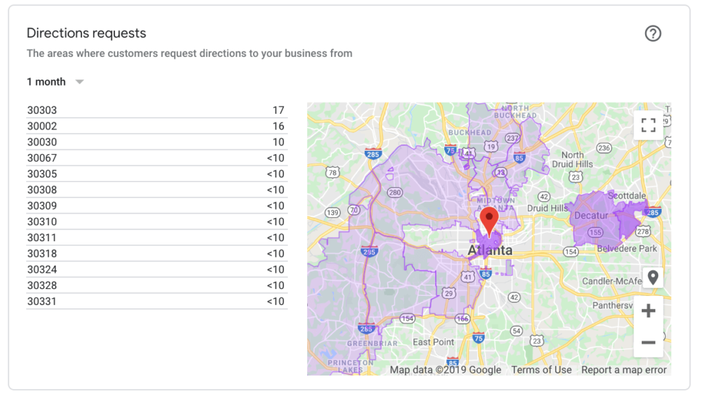 Example of Directions Requests analytics provided by Google My Business