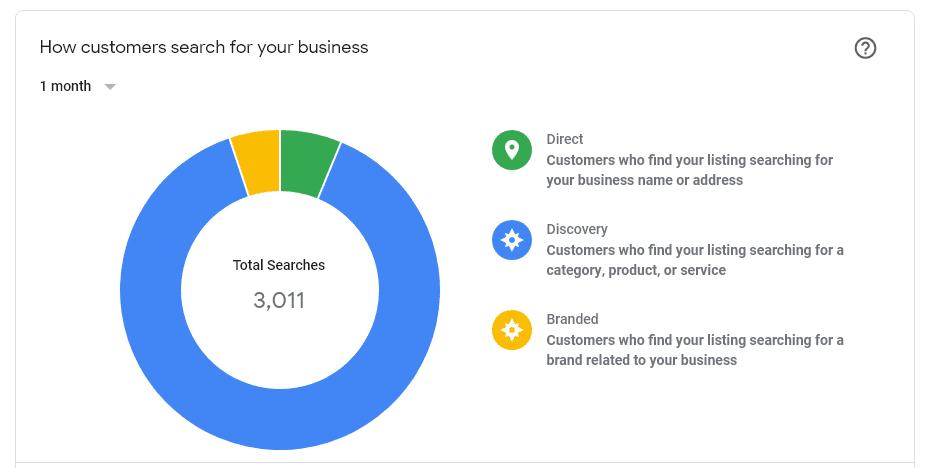 Chart showing Google My Business Browsing Analytics