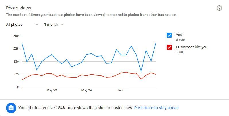 Google My Business Photo Analytics.