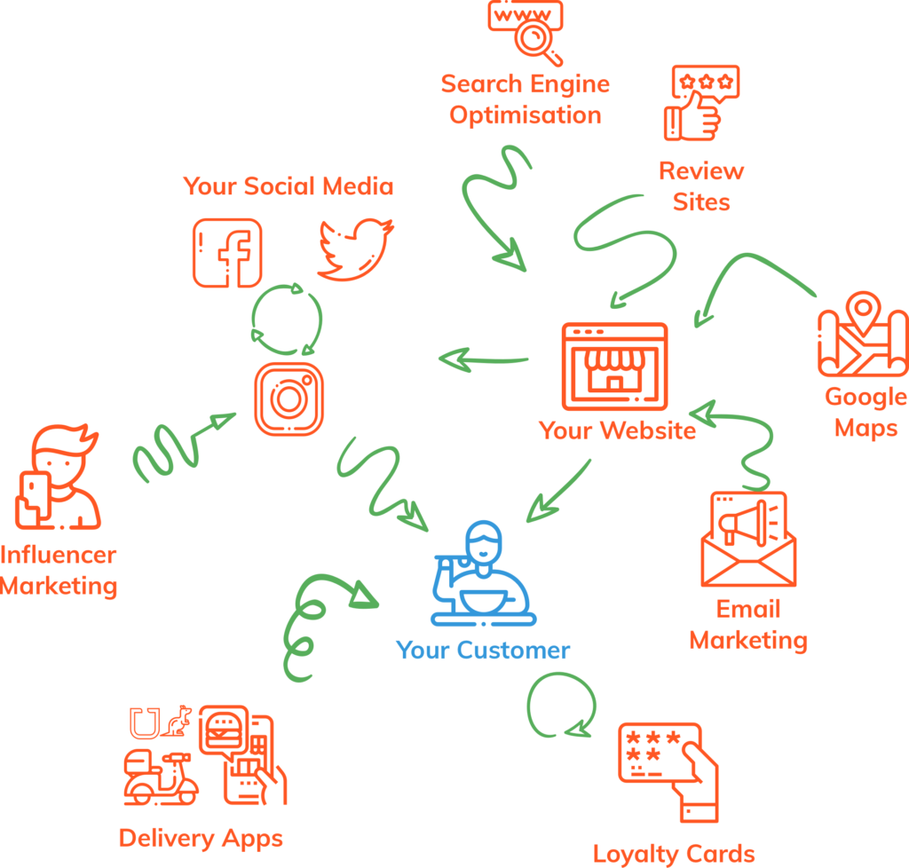 A Diagram showing the complexity of marketing a food business